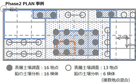 Phase2 PLAN事例